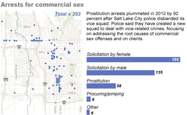 Prostitution in Salt Lake City: Arrests have dropped